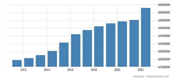 germany urban population wb data