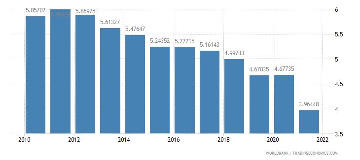 germany vulnerable employment female percent of female employment wb data