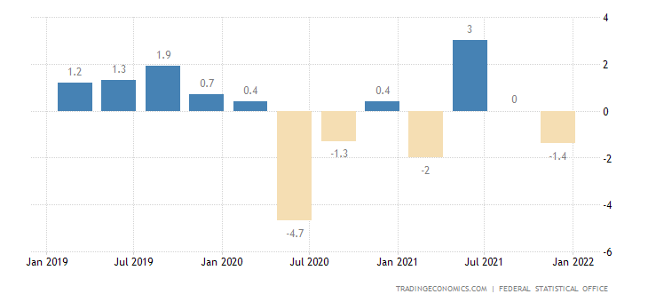 Germany Real Wage Growth YoY