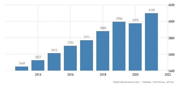 Germany Average Gross Monthly Earnings