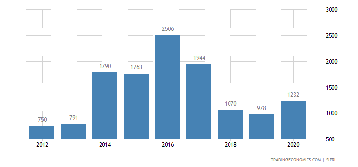 Germany Weapons Sales