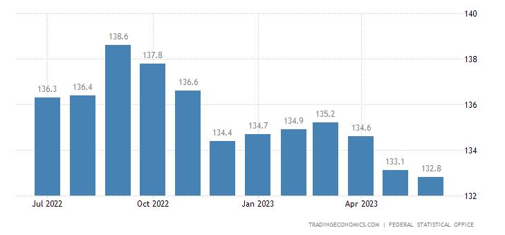 Germany Wholesale Prices
