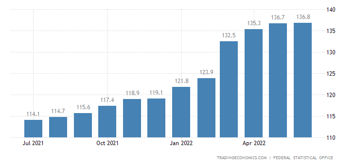 Germany Wholesale Prices