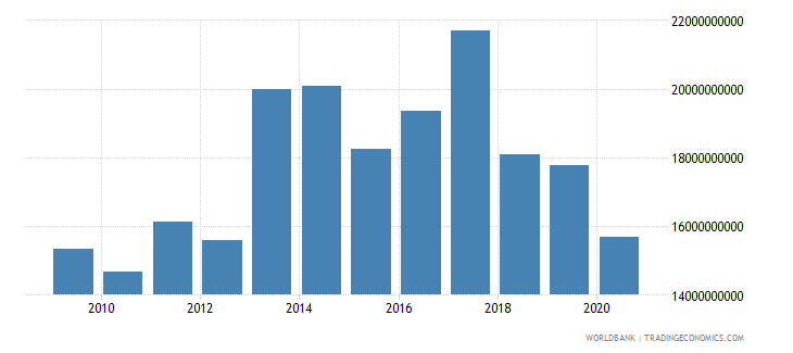 germany workers remittances and compensation of employees paid us dollar wb data