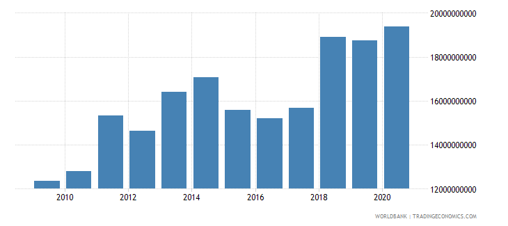 germany workers remittances and compensation of employees received us dollar wb data