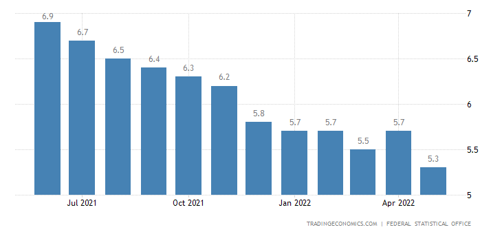 Germany Youth Unemployment Rate
