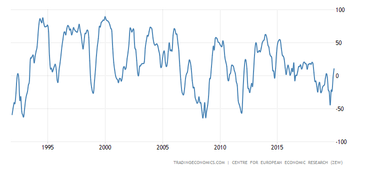 https://d3fy651gv2fhd3.cloudfront.net/charts/germany-zew-economic-sentiment-index.png?s=germanyzewecosenind&v=201906181041a1&lang=all&d1=19190101&d2=20191231