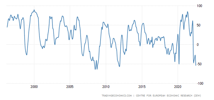 https://d3fy651gv2fhd3.cloudfront.net/charts/germany-zew-economic-sentiment-index.png?s=germanyzewecosenind&v=202104231915V20200908&lang=all&d1=19960429