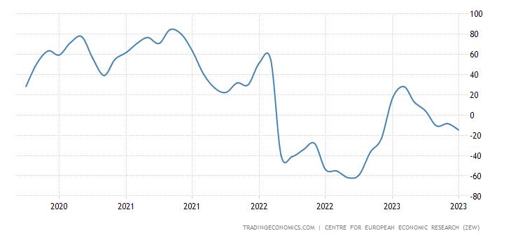 https://d3fy651gv2fhd3.cloudfront.net/charts/germany-zew-economic-sentiment-index.png?s=germanyzewecosenind&v=202104231915V20200908&lang=all&d1=20200423
