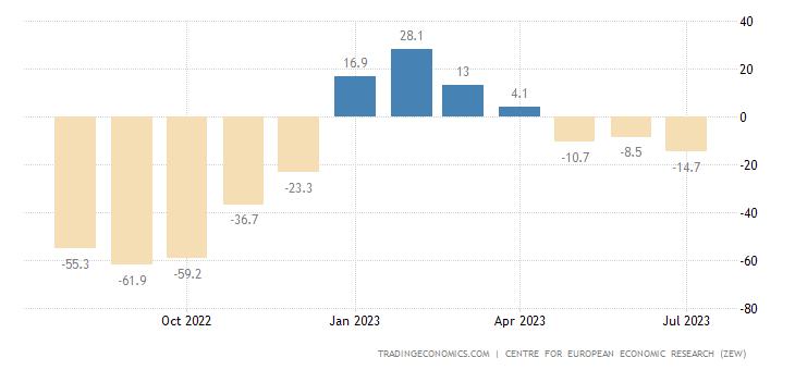Germany Zew Economic Sentiment Index