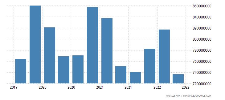 ghana 02_cross border loans from bis banks to nonbanks wb data