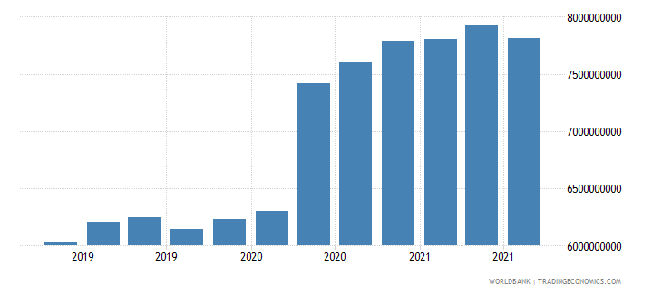 ghana 06_multilateral loans total wb data