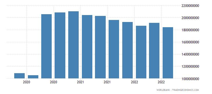 ghana 07_multilateral loans imf wb data