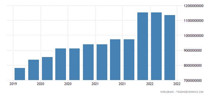 ghana 09_insured export credit exposures berne union wb data