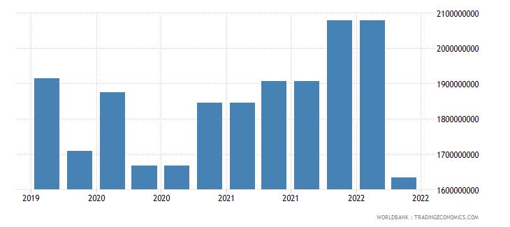ghana 10_insured export credit exposures short term bu wb data