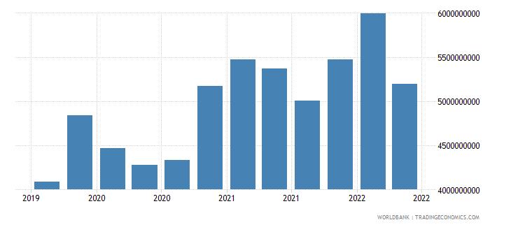 ghana 12_liabilities to bis banks cons  short term wb data