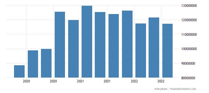 ghana 13_multilateral loans imf short term wb data