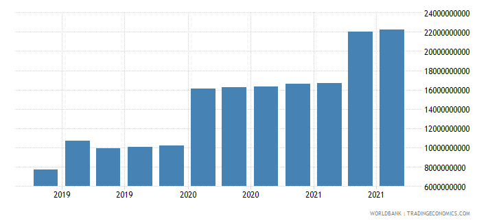ghana 17_international debt securities nonbanks wb data