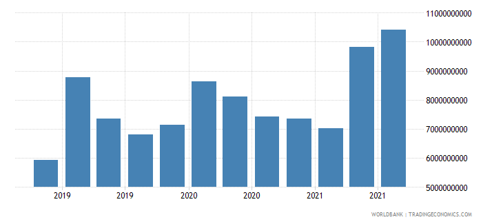ghana 24_international reserves excluding gold wb data