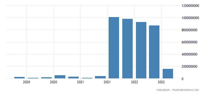 ghana 25_sdr holdings wb data