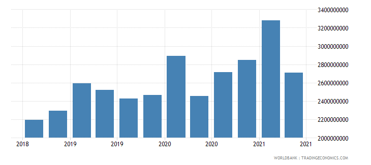 ghana 28_cross border dep with bis banks nonbanks wb data