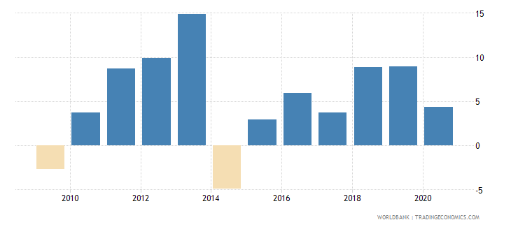 ghana adjusted net national income annual percent growth wb data