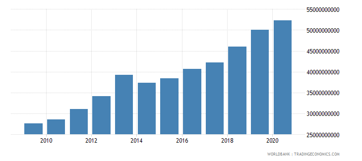 ghana adjusted net national income constant 2000 us dollar wb data