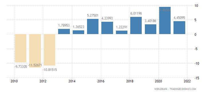 ghana adjusted net savings excluding particulate emission damage percent of gni wb data