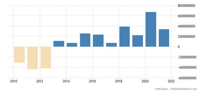 ghana adjusted net savings excluding particulate emission damage us dollar wb data