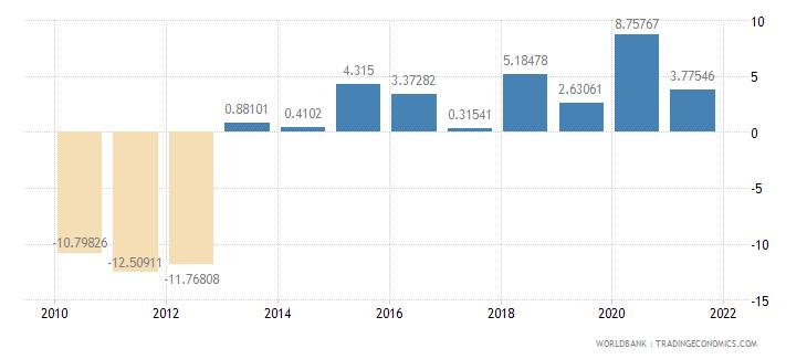 ghana adjusted net savings including particulate emission damage percent of gni wb data