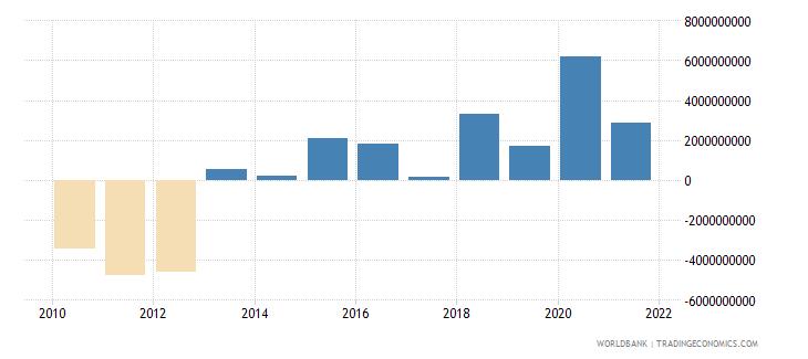 ghana adjusted net savings including particulate emission damage us dollar wb data