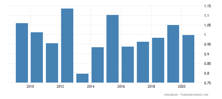 ghana adjusted savings carbon dioxide damage percent of gni wb data