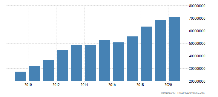 ghana adjusted savings carbon dioxide damage us dollar wb data