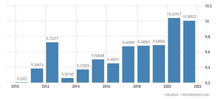 ghana adjusted savings consumption of fixed capital percent of gni wb data