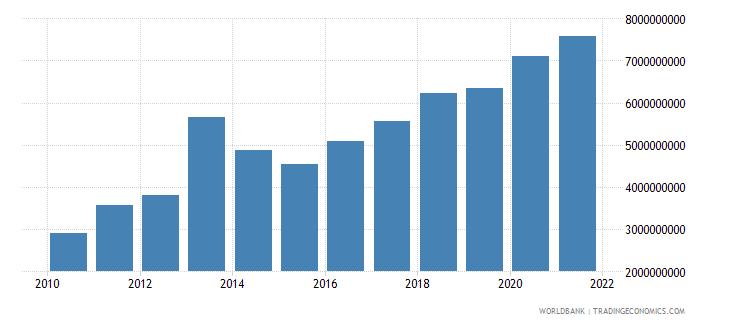 ghana adjusted savings consumption of fixed capital us dollar wb data