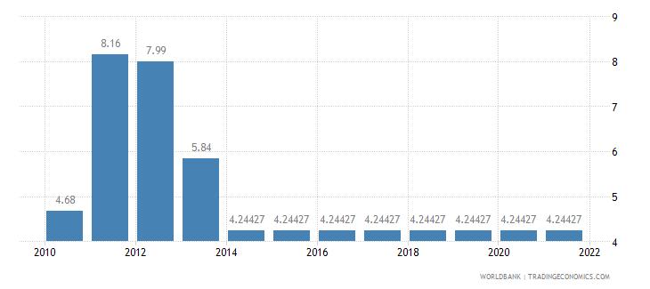 ghana adjusted savings education expenditure percent of gni wb data