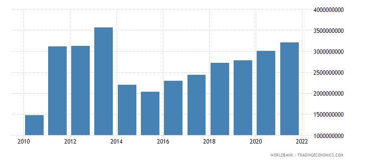ghana adjusted savings education expenditure us dollar wb data