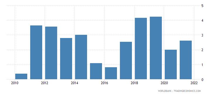 ghana adjusted savings energy depletion percent of gni wb data
