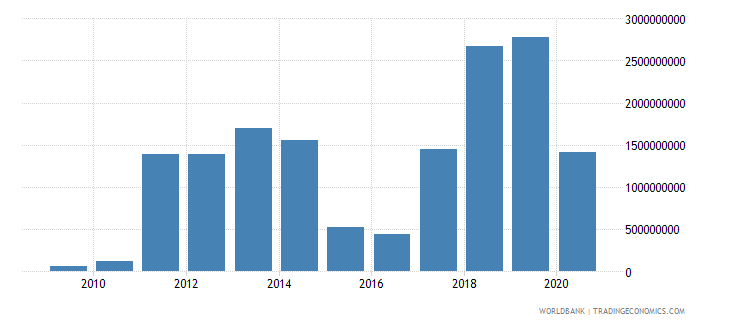 ghana adjusted savings energy depletion us dollar wb data