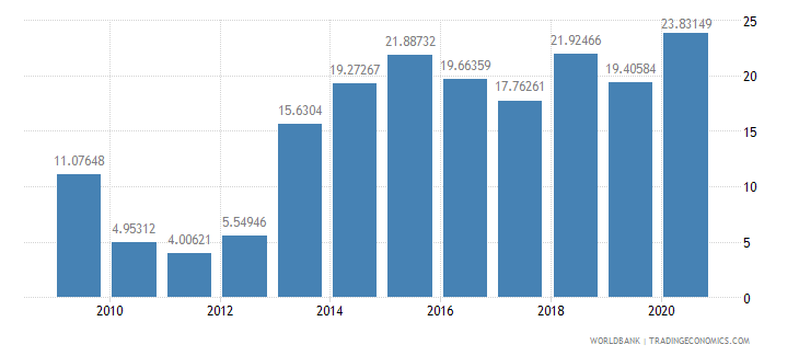 ghana adjusted savings gross savings percent of gni wb data