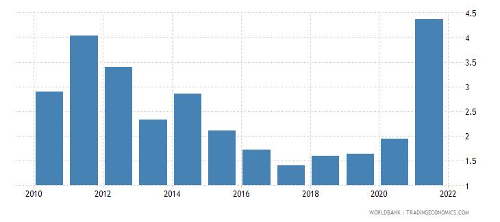 ghana adjusted savings mineral depletion percent of gni wb data