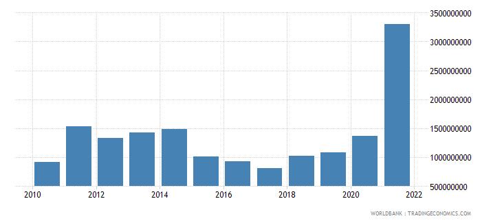 ghana adjusted savings mineral depletion us dollar wb data
