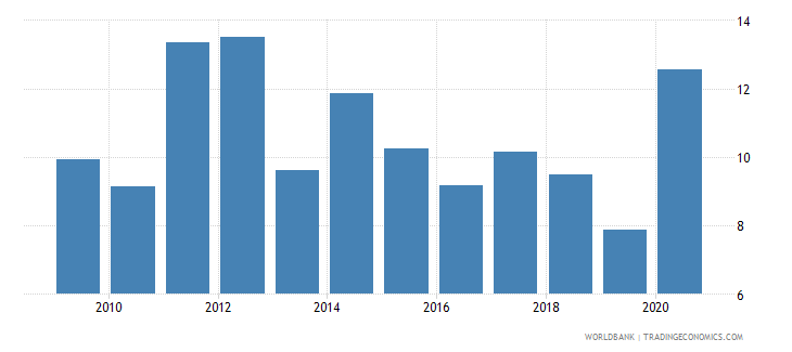 ghana adjusted savings natural resources depletion percent of gni wb data