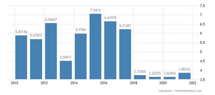 ghana adjusted savings net forest depletion percent of gni wb data
