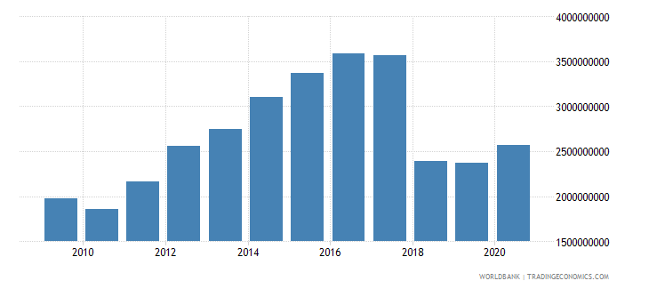 ghana adjusted savings net forest depletion us dollar wb data