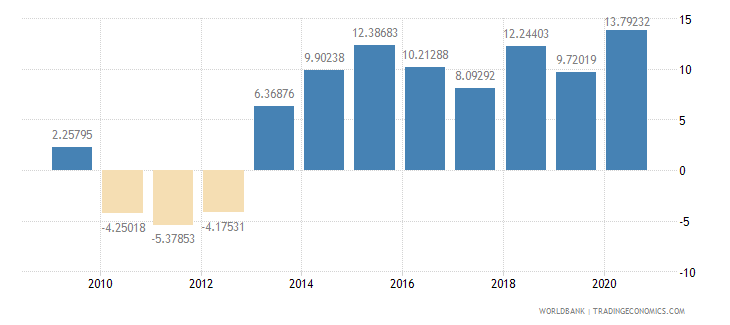 ghana adjusted savings net national savings percent of gni wb data