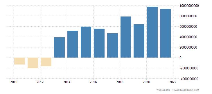 ghana adjusted savings net national savings us dollar wb data
