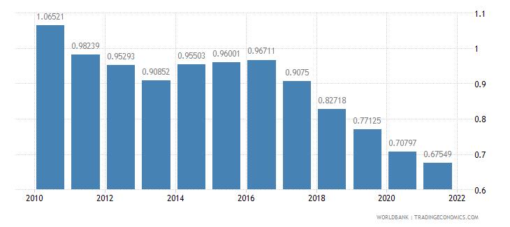 ghana adjusted savings particulate emission damage percent of gni wb data