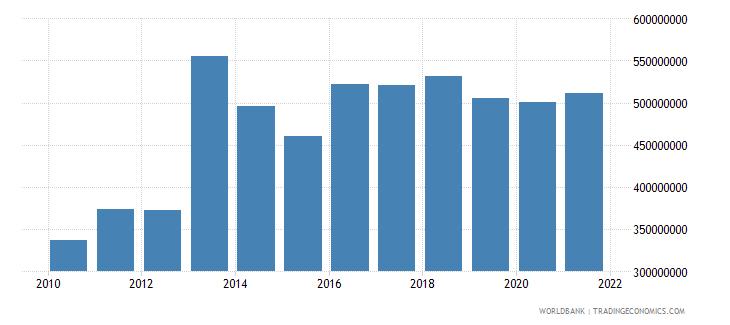 ghana adjusted savings particulate emission damage us dollar wb data