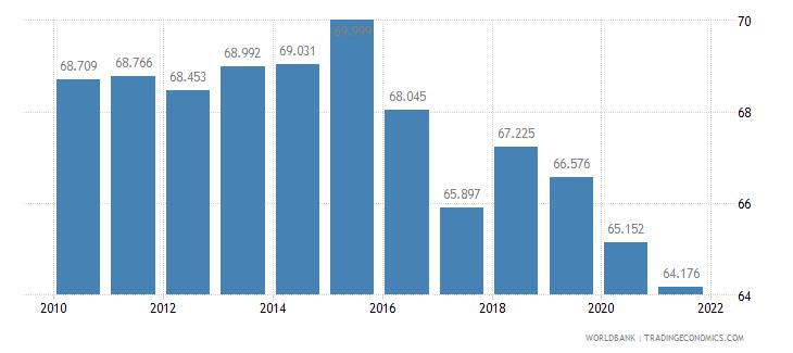 ghana adolescent fertility rate births per 1 000 women ages 15 19 wb data
